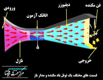 طراحي و ساخت تونل باد (۴)